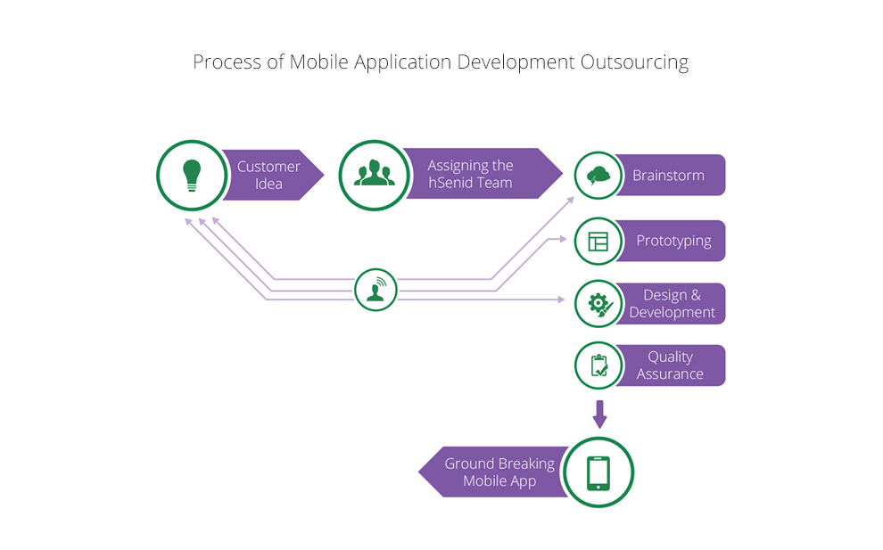 Mobile-application-development-outsourcing